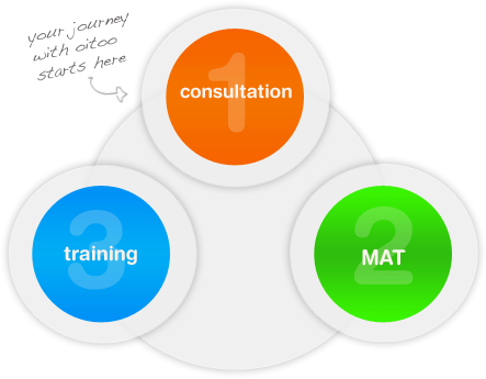 personal training mayfair, personal training shoreditch, fitness program